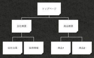 ホームページ作成 pcまなぶ