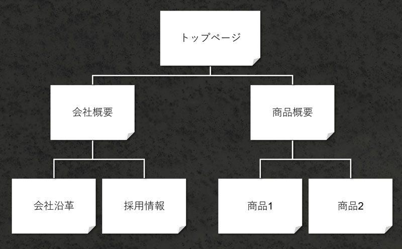 ブロガーが意識すべき7つのパターン pcまなぶ